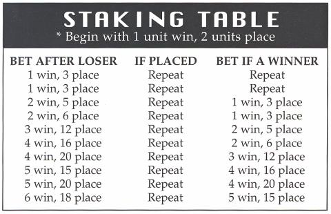 betting ideas for couples